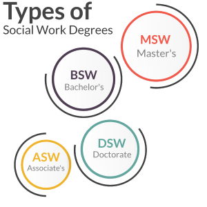Types of MSW Programs
